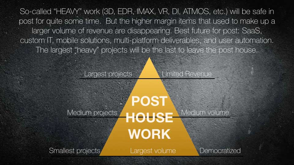 So-called 'heavy' work will be safe in post for quite some time. But the higher margin items that used to make up a larger volume of revenue are disappearing. Best future for post: Software as a Service, custom IT, mobile solutions, multi-platform deliverables and user automation. The largest 'heavy' projects will be the last to leave the post house.
